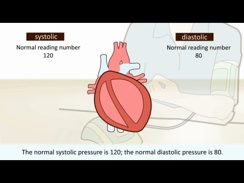 High blood pressure – What is it?